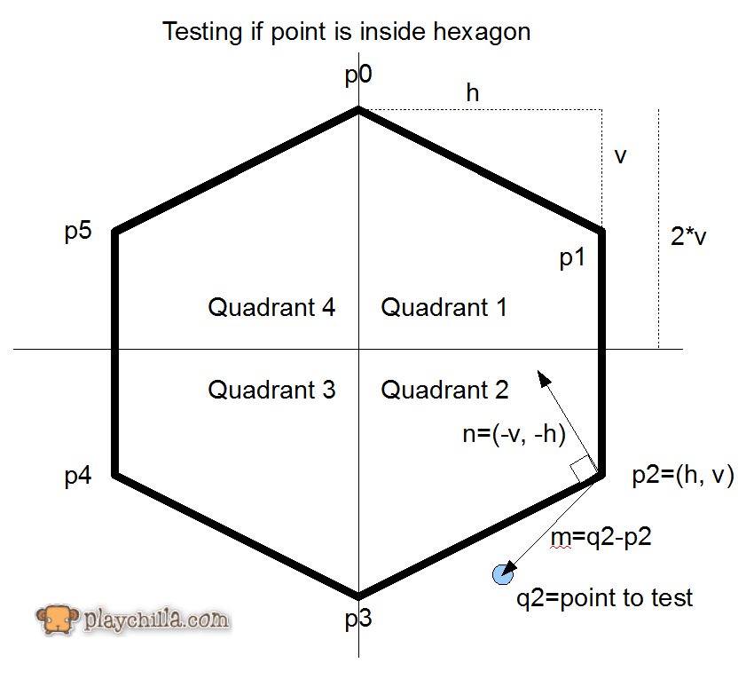 how to draw th net of a hexagon